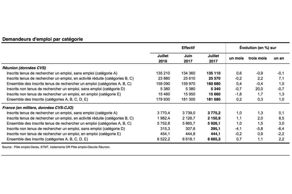 Les chiffres du chômage de juillet pas 'exceptionnels', selon Edouard Philippe